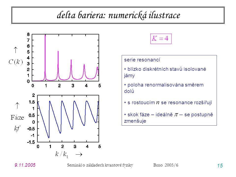 9.11.2005 Seminář o základech kvantové fyziky Brno 2005/6 15 delta bariera: numerická ilustrace serie resonancí blízko diskrétních stavů isolované jám