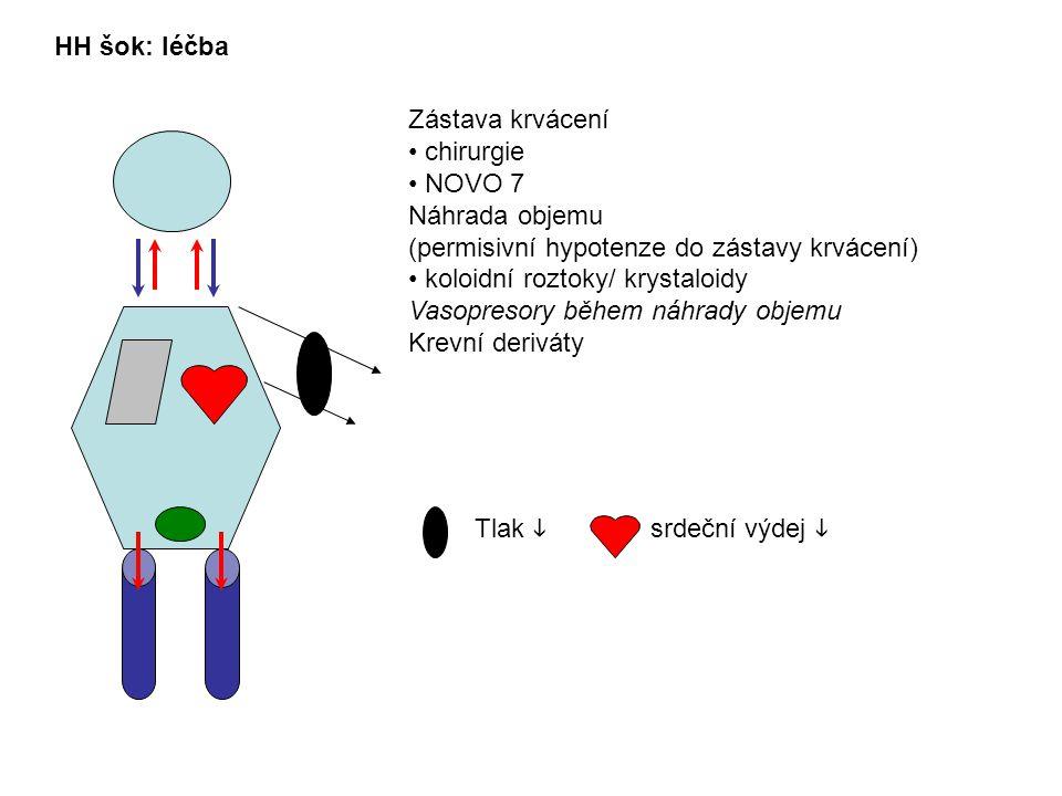 HH šok: léčba srdeční výdej  Tlak  Zástava krvácení chirurgie NOVO 7 Náhrada objemu (permisivní hypotenze do zástavy krvácení) koloidní roztoky/ krystaloidy Vasopresory během náhrady objemu Krevní deriváty
