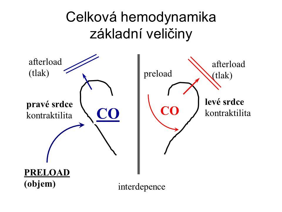 Celková hemodynamika základní veličiny CO pravé srdce kontraktilita levé srdce kontraktilita PRELOAD (objem) afterload (tlak) afterload (tlak) preload interdepence