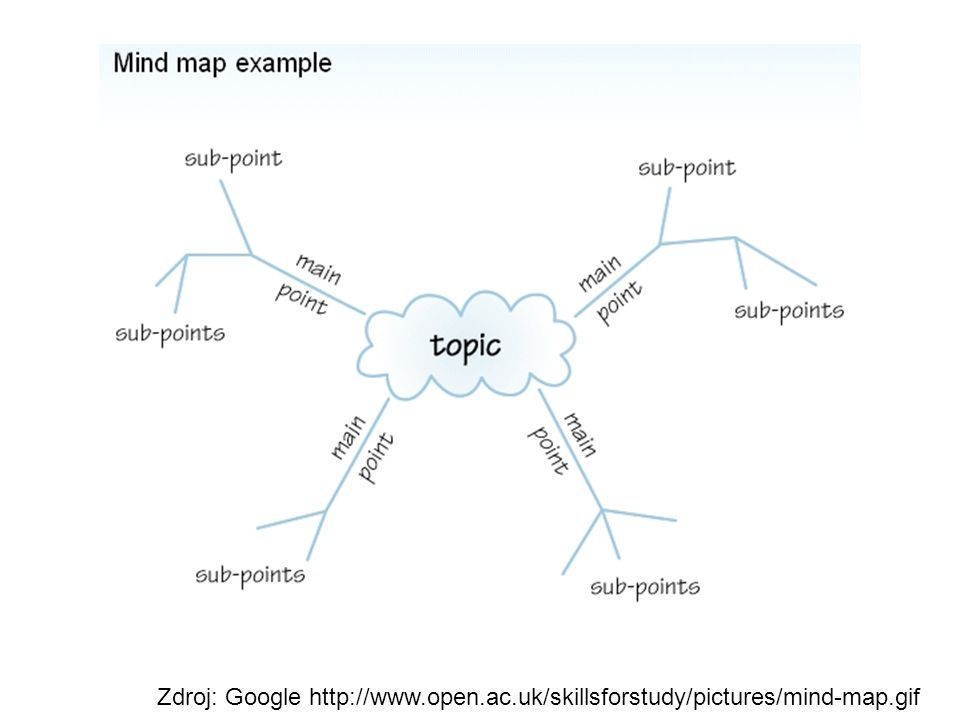 Zdroj: Google http://www.open.ac.uk/skillsforstudy/pictures/mind-map.gif