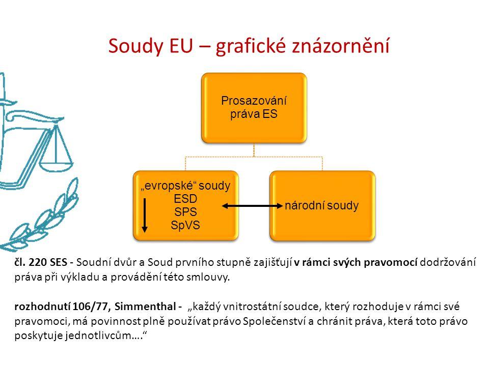 """Soudy EU – grafické znázornění Prosazování práva ES """"evropské"""" soudy ESD SPS SpVS národní soudy čl. 220 SES - Soudní dvůr a Soud prvního stupně zajišť"""
