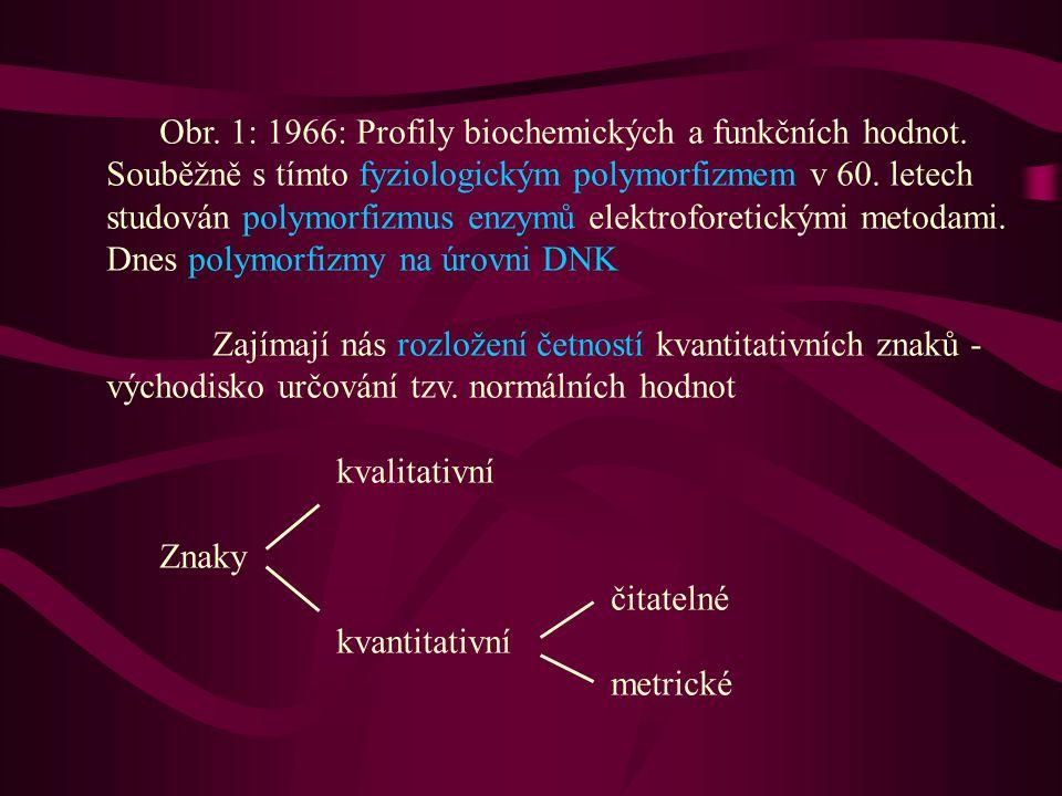 Obr. 1: 1966: Profily biochemických a funkčních hodnot. Souběžně s tímto fyziologickým polymorfizmem v 60. letech studován polymorfizmus enzymů elektr