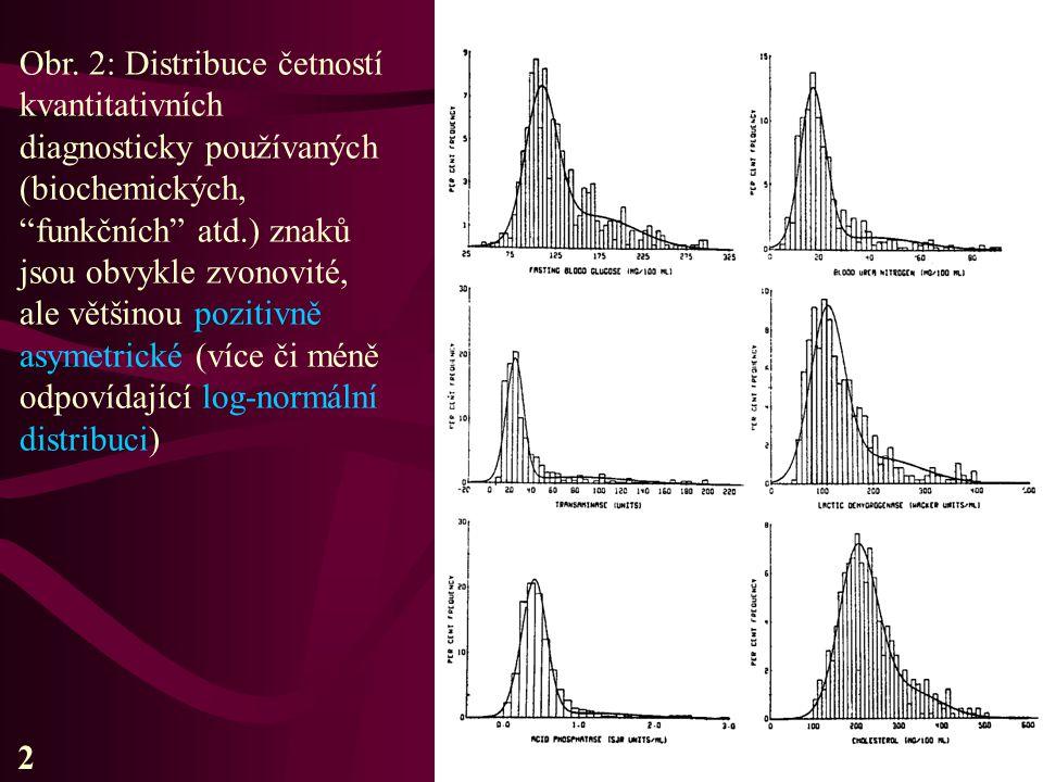 """Obr. 2: Distribuce četností kvantitativních diagnosticky používaných (biochemických, """"funkčních"""" atd.) znaků jsou obvykle zvonovité, ale většinou pozi"""