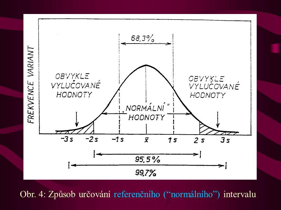 """Obr. 4: Způsob určování referenčního (""""normálního"""") intervalu"""