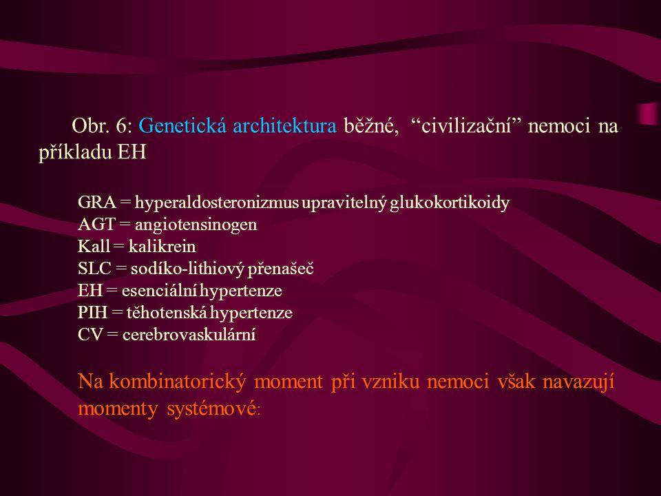 """Obr. 6: Genetická architektura běžné, """"civilizační"""" nemoci na příkladu EH GRA = hyperaldosteronizmus upravitelný glukokortikoidy AGT = angiotensinogen"""