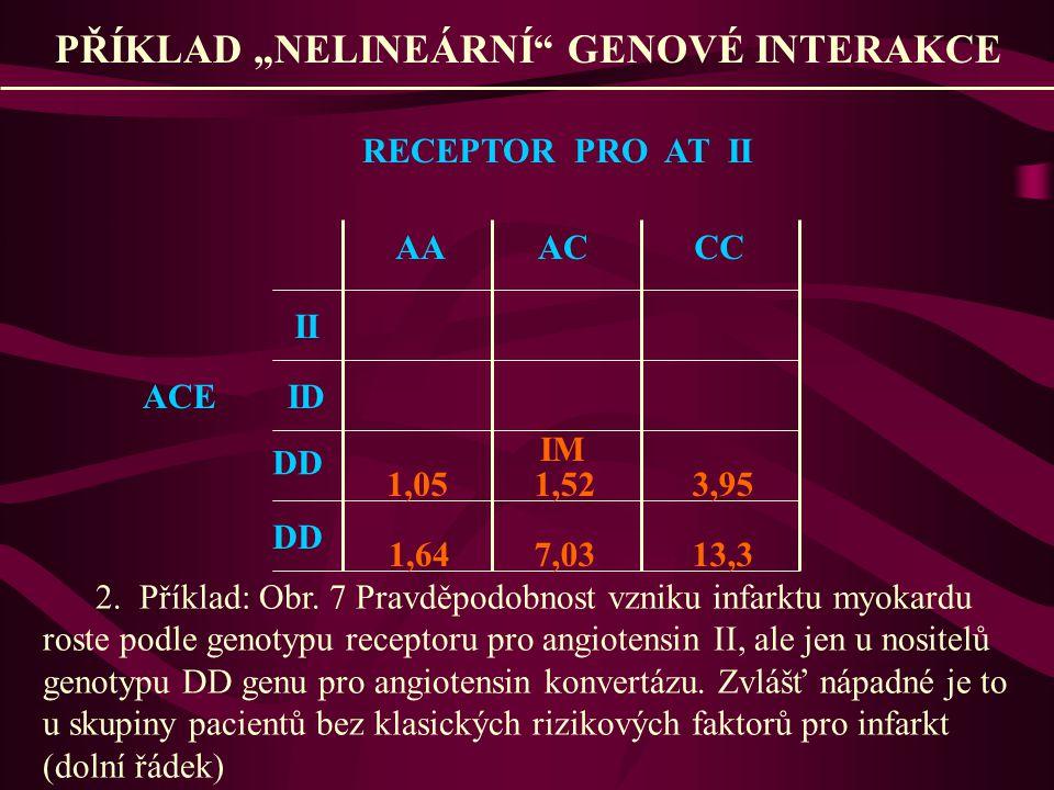 """PŘÍKLAD """"NELINEÁRNÍ"""" GENOVÉ INTERAKCE RECEPTOR PRO AT II II ACE ID DD AAACCC 1,05 1,64 1,52 7,03 3,95 13,3 IM 2. Příklad: Obr. 7 Pravděpodobnost vznik"""
