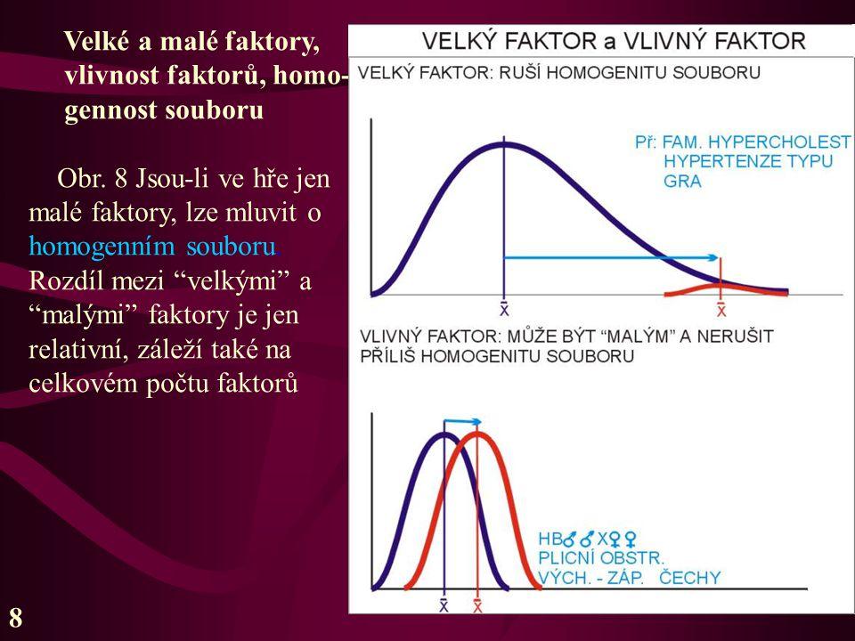"""Velké a malé faktory, vlivnost faktorů, homo- gennost souboru Obr. 8 Jsou-li ve hře jen malé faktory, lze mluvit o homogenním souboru. Rozdíl mezi """"ve"""