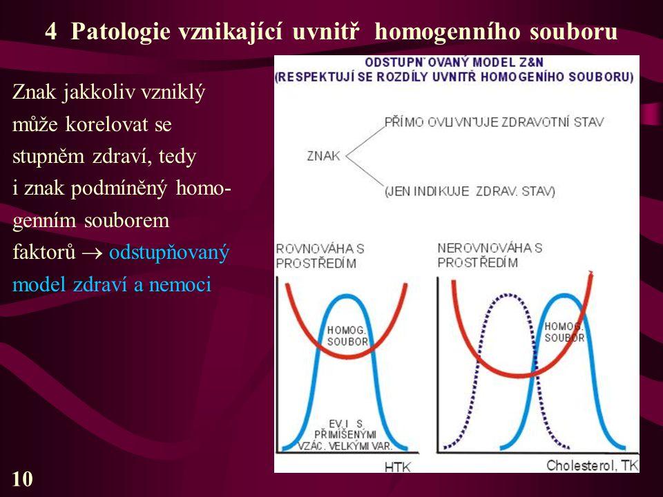 4 Patologie vznikající uvnitř homogenního souboru Znak jakkoliv vzniklý může korelovat se stupněm zdraví, tedy i znak podmíněný homo- genním souborem
