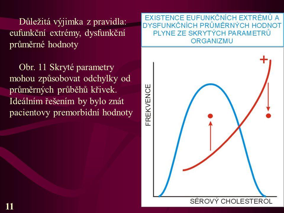 Důležitá výjimka z pravidla: eufunkční extrémy, dysfunkční průměrné hodnoty Obr. 11 Skryté parametry mohou způsobovat odchylky od průměrných průběhů k