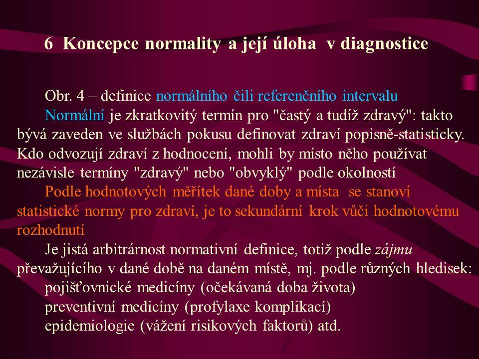 Obr. 4 – definice normálního čili referenčního intervalu Normální je zkratkovitý termín pro