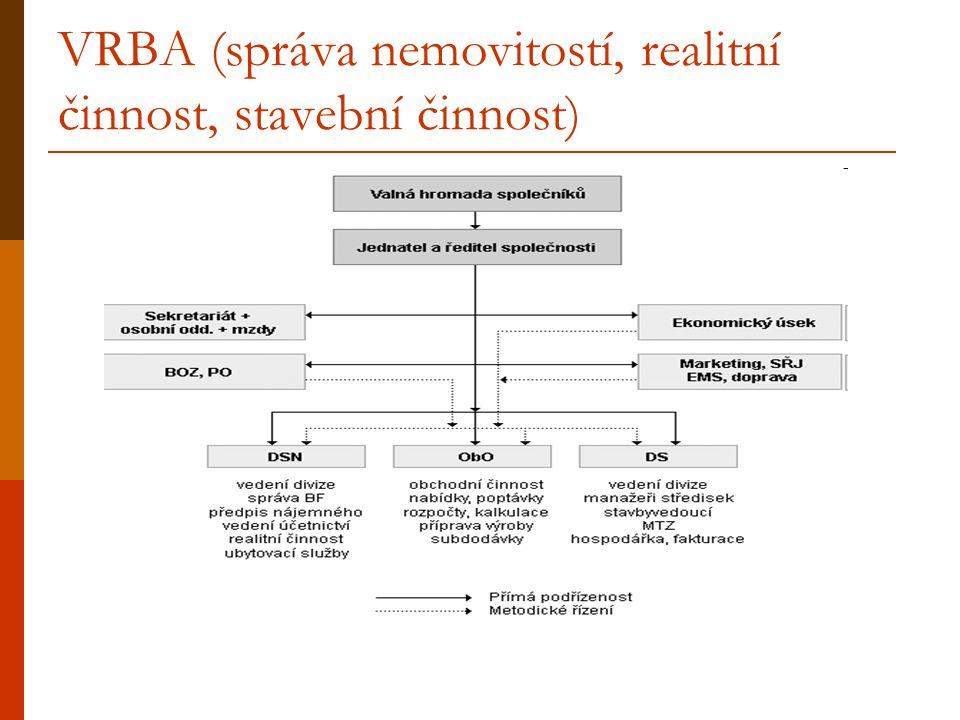 VRBA (správa nemovitostí, realitní činnost, stavební činnost)