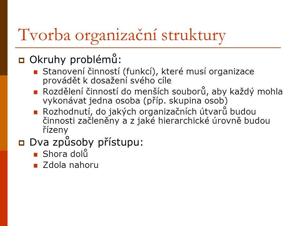 Tvorba organizační struktury  Okruhy problémů: Stanovení činností (funkcí), které musí organizace provádět k dosažení svého cíle Rozdělení činností d