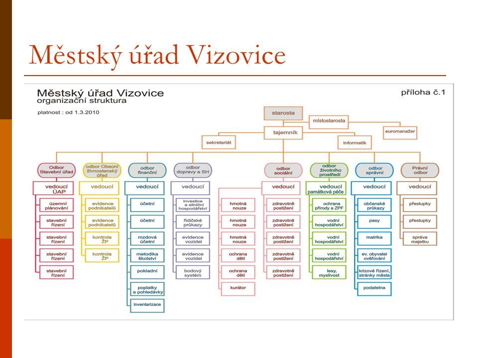 Městský úřad Vizovice