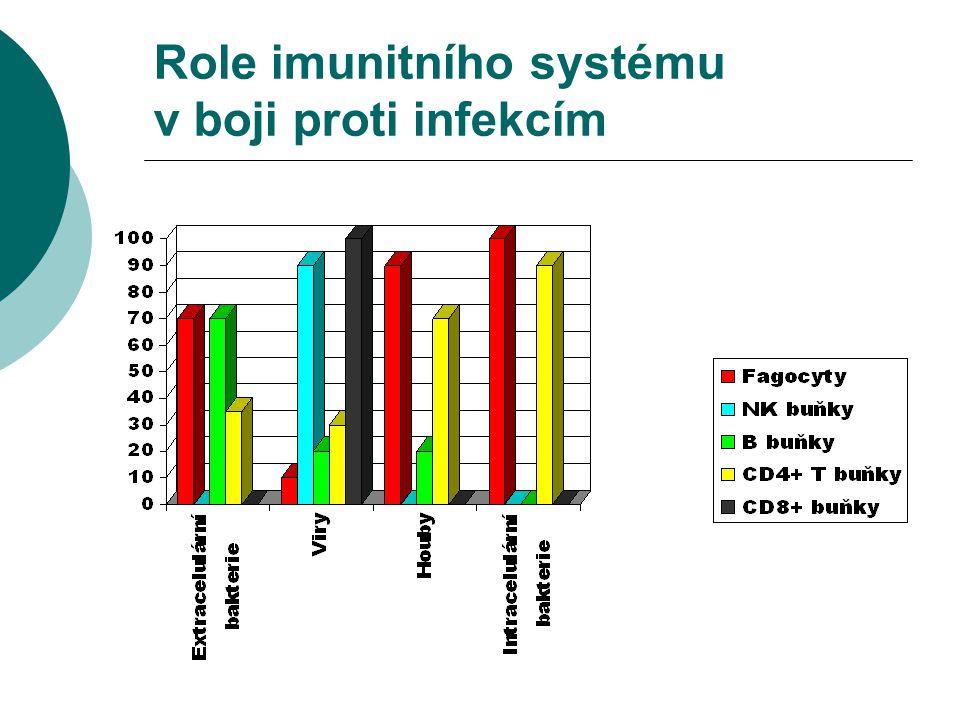 Buněčná imunita  počet T a NK buněk zjištění průtokovou cytometrií  kožní test pozdní přecitlivělosti  in vitro odpověď na stimulaci mitogeny a antigeny  cytotoxicita NK buněk  testy enzymů (ADA, PNP)  FISH pro zjištění delece v lokusech 22q11 a 10p11  produkce cytokinů po stimulaci mitogeny a antigeny  exprese povrchových markerů po stimulaci mitogeny