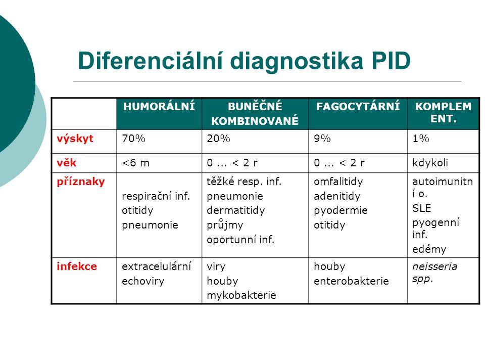 Diferenciální diagnostika PID HUMORÁLNÍBUNĚČNÉ KOMBINOVANÉ FAGOCYTÁRNÍKOMPLEM ENT. výskyt70%20%9%1% věk<6 m0... < 2 r kdykoli příznaky respirační inf.