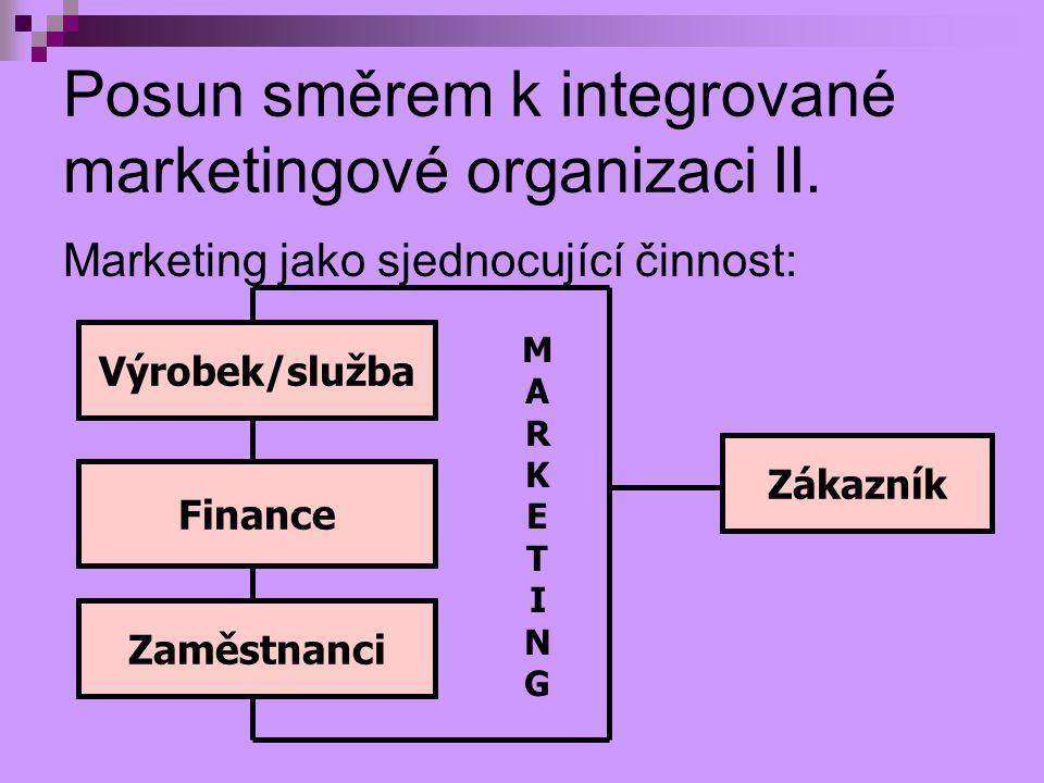 Posun směrem k integrované marketingové organizaci II. Marketing jako sjednocující činnost: Výrobek/služba Finance Zaměstnanci Zákazník MARKETINGMARKE