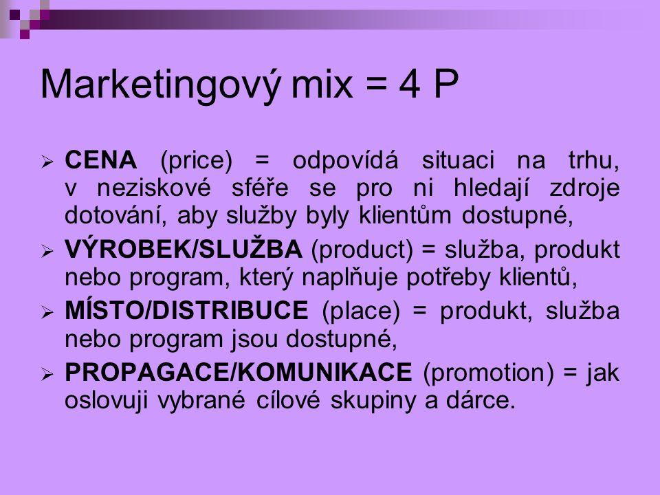 Marketingový mix = 4 P  CENA (price) = odpovídá situaci na trhu, v neziskové sféře se pro ni hledají zdroje dotování, aby služby byly klientům dostup