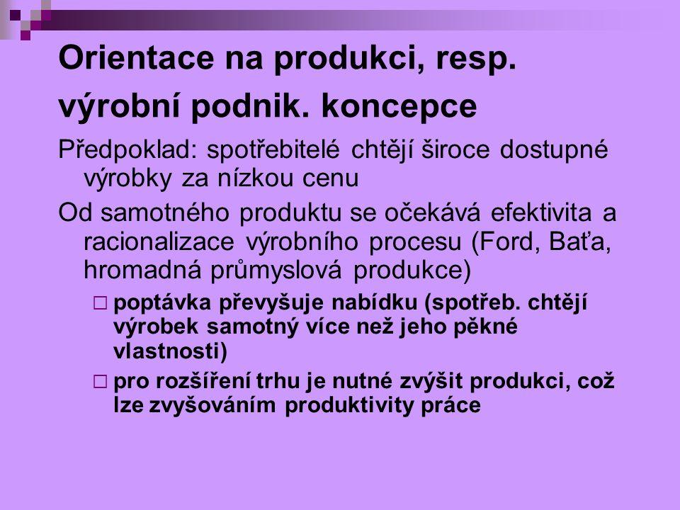 Orientace na produkci, resp. výrobní podnik. koncepce Předpoklad: spotřebitelé chtějí široce dostupné výrobky za nízkou cenu Od samotného produktu se