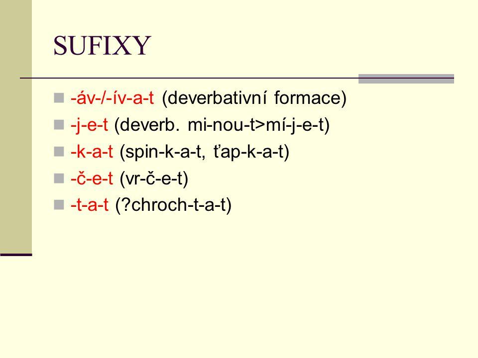 SUFIXY -áv-/-ív-a-t (deverbativní formace) -j-e-t (deverb. mi-nou-t>mí-j-e-t) -k-a-t (spin-k-a-t, ťap-k-a-t) -č-e-t (vr-č-e-t) -t-a-t (?chroch-t-a-t)