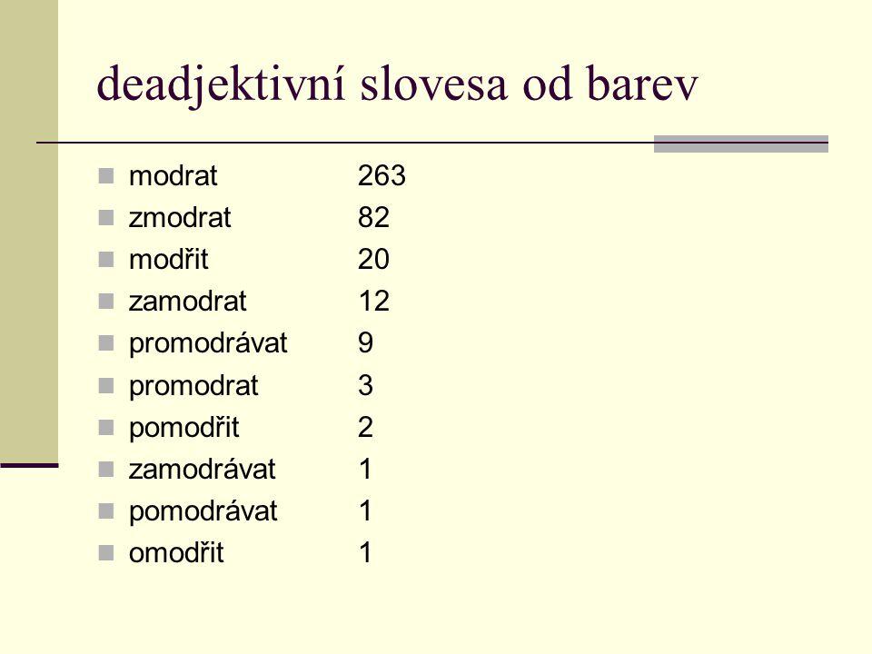 deadjektivní slovesa od barev modrat263 zmodrat82 modřit20 zamodrat12 promodrávat9 promodrat3 pomodřit2 zamodrávat1 pomodrávat1 omodřit1