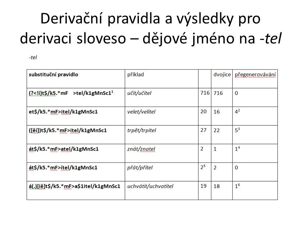 Derivační pravidla a výsledky pro derivaci sloveso – dějové jméno na -tel