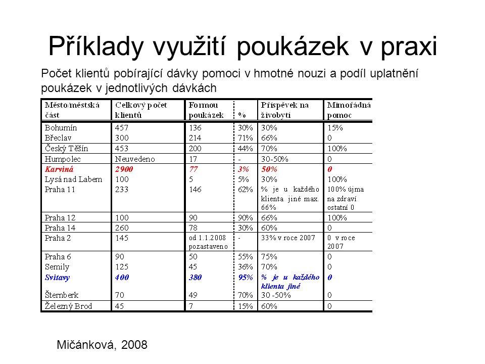 Příklady využití poukázek v praxi Mičánková, 2008 Počet klientů pobírající dávky pomoci v hmotné nouzi a podíl uplatnění poukázek v jednotlivých dávká