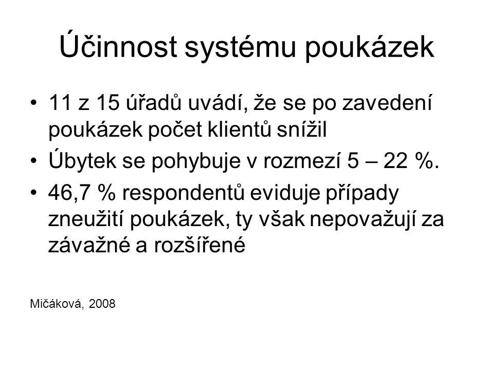 Účinnost systému poukázek 11 z 15 úřadů uvádí, že se po zavedení poukázek počet klientů snížil Úbytek se pohybuje v rozmezí 5 – 22 %. 46,7 % responden