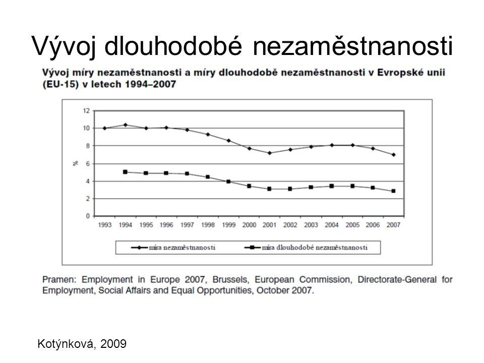 Vývoj dlouhodobé nezaměstnanosti Kotýnková, 2009