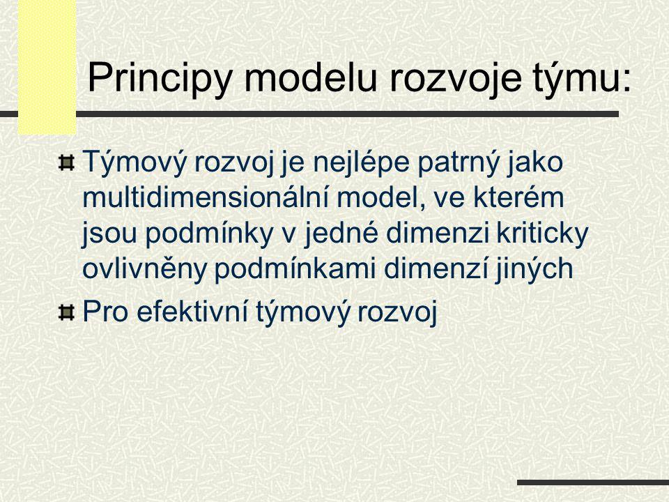 Principy modelu rozvoje týmu: Týmový rozvoj je nejlépe patrný jako multidimensionální model, ve kterém jsou podmínky v jedné dimenzi kriticky ovlivněn