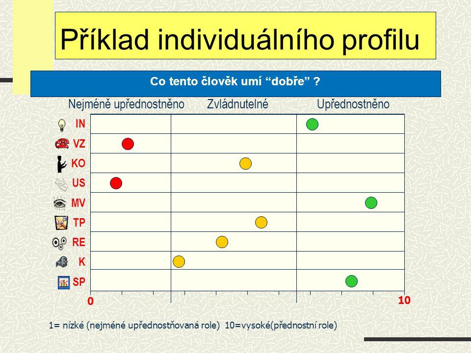 """Zvládnutelné Upřednostněno Nejméně upřednostněno 10 0 IN VZ KO US MV TP RE K SP Příklad individuálního profilu Co tento člověk umí """"dobře"""" ? 1= nízké"""