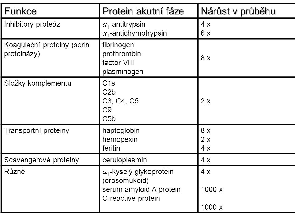Funkce Protein akutní fáze Nárůst v průběhu Inhibitory proteáz  1 -antitrypsin  1 -antichymotrypsin 4 x 6 x Koagulační proteiny (serin proteinázy) f