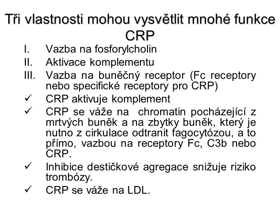 Tři vlastnosti mohou vysvětlit mnohé funkce CRP I.Vazba na fosforylcholin II.Aktivace komplementu III.Vazba na buněčný receptor (Fc receptory nebo specifické receptory pro CRP) CRP aktivuje komplement CRP se váže na chromatin pocházející z mrtvých buněk a na zbytky buněk, který je nutno z cirkulace odtranit fagocytózou, a to přímo, vazbou na receptory Fc, C3b nebo CRP.