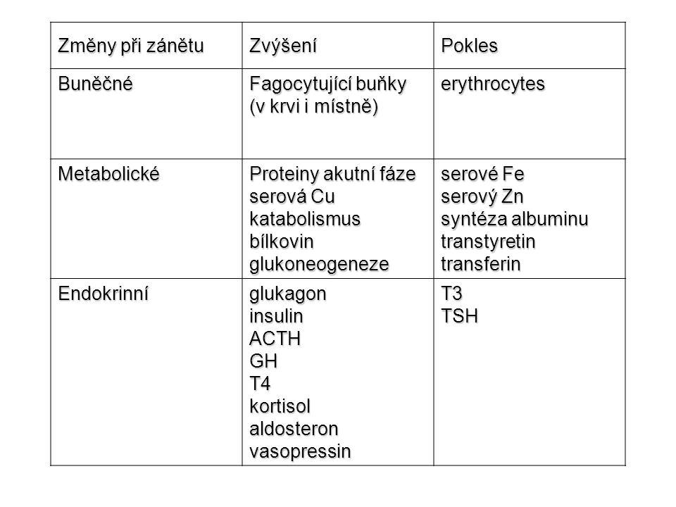 Změny při zánětu ZvýšeníPokles Buněčné Fagocytující buňky (v krvi i místně) erythrocytes Metabolické Proteiny akutní fáze serová Cu katabolismus bílkovin glukoneogeneze serové Fe serový Zn syntéza albuminu transtyretin transferin Endokrinní glukagon insulin ACTH GH T4 kortisol aldosteron vasopressin T3 TSH