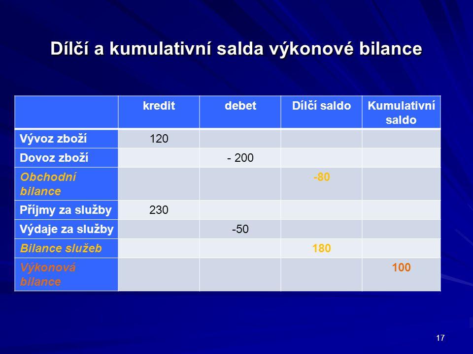 Dílčí a kumulativní salda výkonové bilance kreditdebetDílčí saldoKumulativní saldo Vývoz zboží120 Dovoz zboží- 200 Obchodní bilance -80 Příjmy za služby230 Výdaje za služby-50 Bilance služeb180 Výkonová bilance 100 17