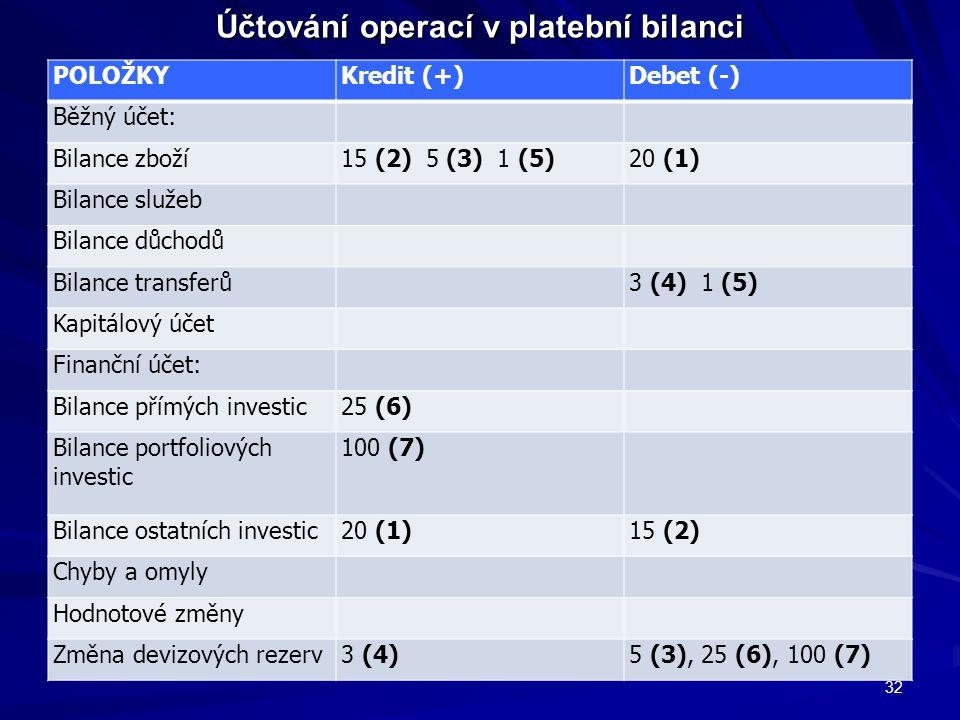Účtování operací v platební bilanci POLOŽKYKredit (+)Debet (-) Běžný účet: Bilance zboží15 (2) 5 (3) 1 (5)20 (1) Bilance služeb Bilance důchodů Bilance transferů3 (4) 1 (5) Kapitálový účet Finanční účet: Bilance přímých investic25 (6) Bilance portfoliových investic 100 (7) Bilance ostatních investic20 (1)15 (2) Chyby a omyly Hodnotové změny Změna devizových rezerv3 (4)5 (3), 25 (6), 100 (7) 32