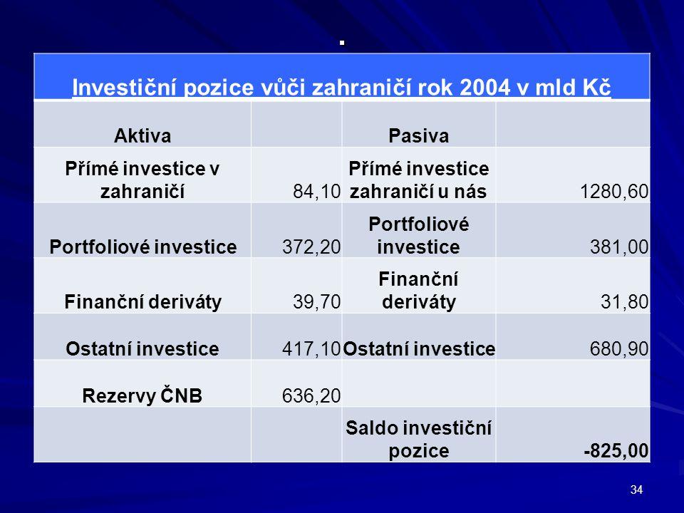 . Investiční pozice vůči zahraničí rok 2004 v mld Kč Aktiva Pasiva Přímé investice v zahraničí84,10 Přímé investice zahraničí u nás1280,60 Portfoliové investice372,20 Portfoliové investice381,00 Finanční deriváty39,70 Finanční deriváty31,80 Ostatní investice417,10Ostatní investice680,90 Rezervy ČNB636,20 Saldo investiční pozice -825,00 34