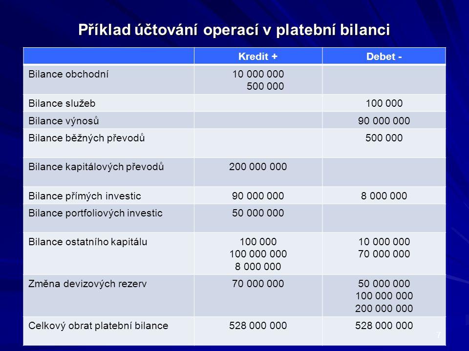 Příklad účtování operací v platební bilanci Kredit +Debet - Bilance obchodní10 000 000 500 000 Bilance služeb100 000 Bilance výnosů90 000 000 Bilance běžných převodů500 000 Bilance kapitálových převodů200 000 000 Bilance přímých investic90 000 0008 000 000 Bilance portfoliových investic50 000 000 Bilance ostatního kapitálu100 000 100 000 000 8 000 000 10 000 000 70 000 000 Změna devizových rezerv70 000 00050 000 000 100 000 000 200 000 000 Celkový obrat platební bilance528 000 000 7