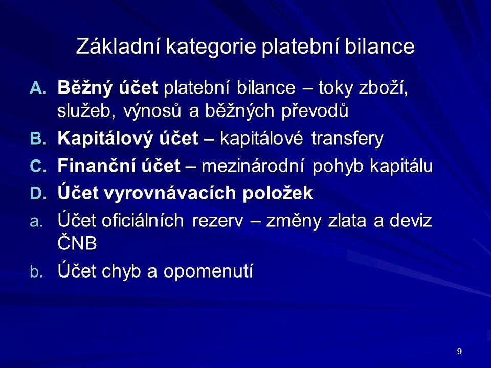 Základní kategorie platební bilance A.