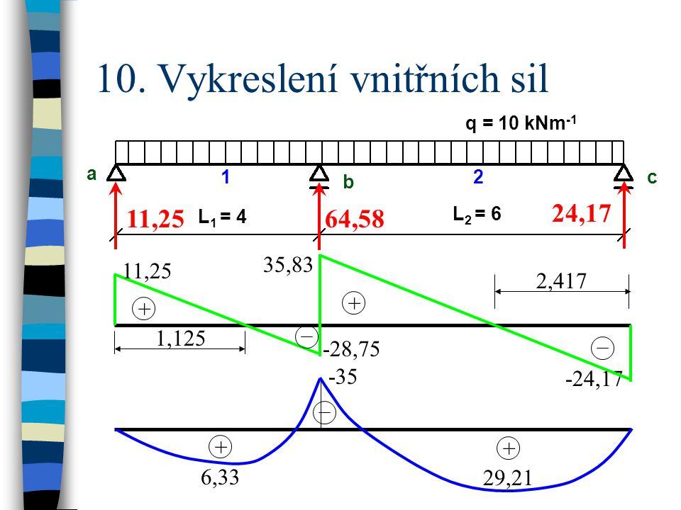 10. Vykreslení vnitřních sil q = 10 kNm -1 a b c L 1 = 4 L 2 = 6 12 11,2564,58 24,17 -24,17 11,25 + + -28,75 35,83 1,125 2,417 + + -35 6,33 29,21