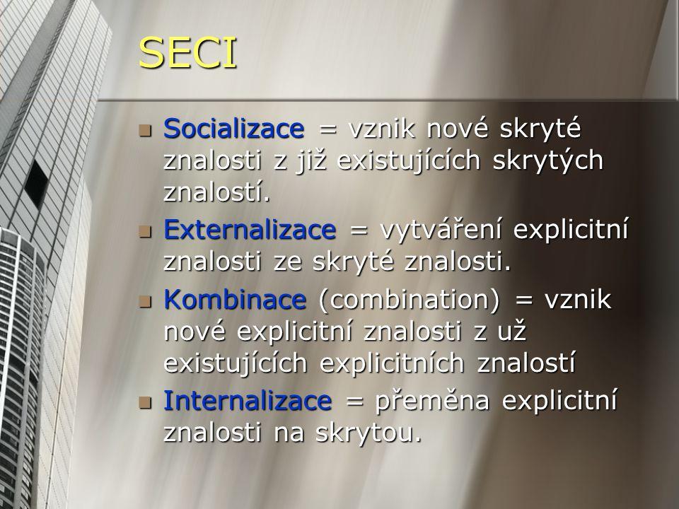 SECI Socializace = vznik nové skryté znalosti z již existujících skrytých znalostí. Socializace = vznik nové skryté znalosti z již existujících skrytý