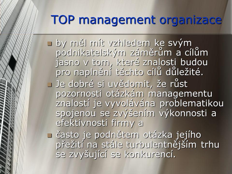 TOP management organizace by měl mít vzhledem ke svým podnikatelským záměrům a cílům jasno v tom, které znalosti budou pro naplnění těchto cílů důležité.