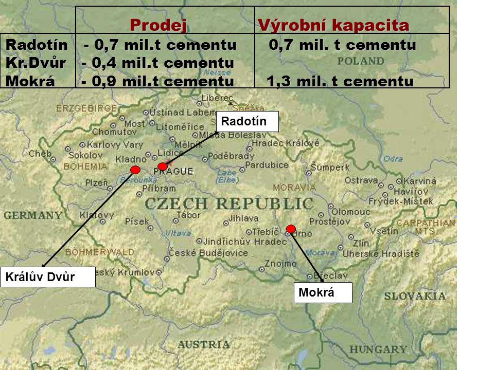 Radotín Králův Dvůr Mokrá Prodej Výrobní kapacita Prodej Výrobní kapacita Radotín - 0,7 mil.t cementu 0,7 mil. t cementu Kr.Dvůr - 0,4 mil.t cementu M