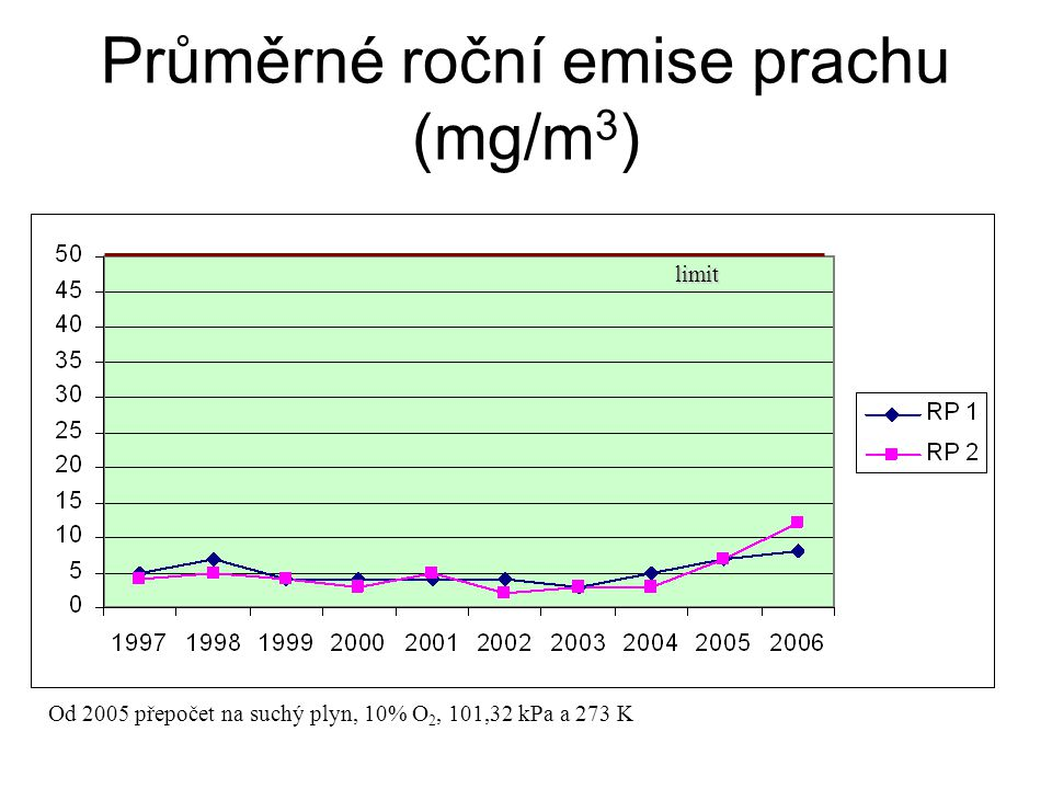 Průměrné roční emise prachu (mg/m 3 ) limit Od 2005 přepočet na suchý plyn, 10% O 2, 101,32 kPa a 273 K
