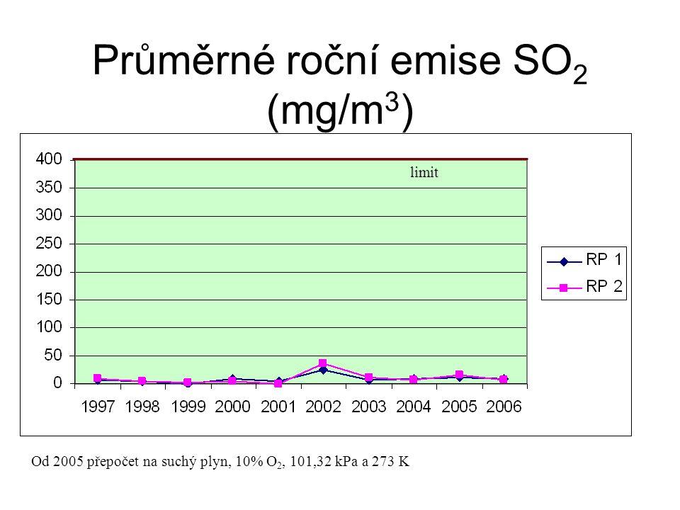 Průměrné roční emise SO 2 (mg/m 3 ) limit Od 2005 přepočet na suchý plyn, 10% O 2, 101,32 kPa a 273 K