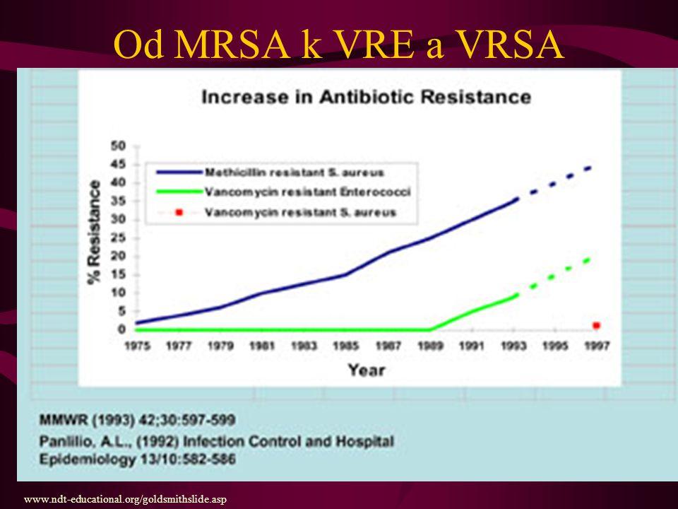 VISA a VRSA Objevují se od roku 1997 Zatím pouze jednotlivé případy, zejména v USA Geny pro rezistenci získávají zřejmě od enterokoků Nelze podcenit, i když se zatím nevyskytují Řešení: ponechat glykopeptidy jako rezervní antibiotika pro indikované případy