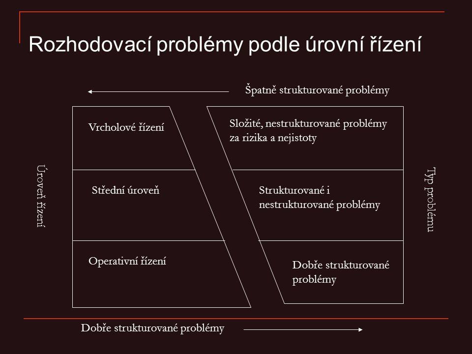 Rozhodovací problémy podle úrovní řízení Vrcholové řízení Střední úroveň Operativní řízení Složité, nestrukturované problémy za rizika a nejistoty Str