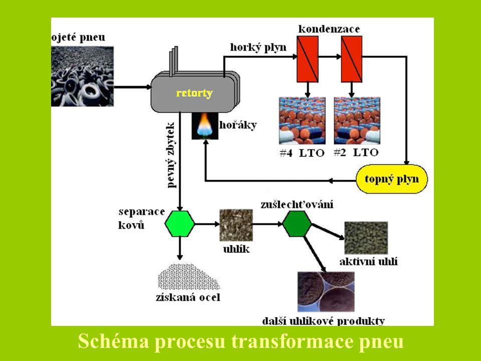 Schéma procesu transformace pneu