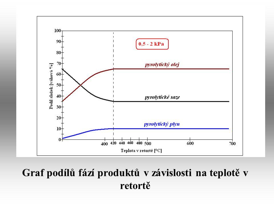 Graf podílů fází produktů v závislosti na teplotě v retortě