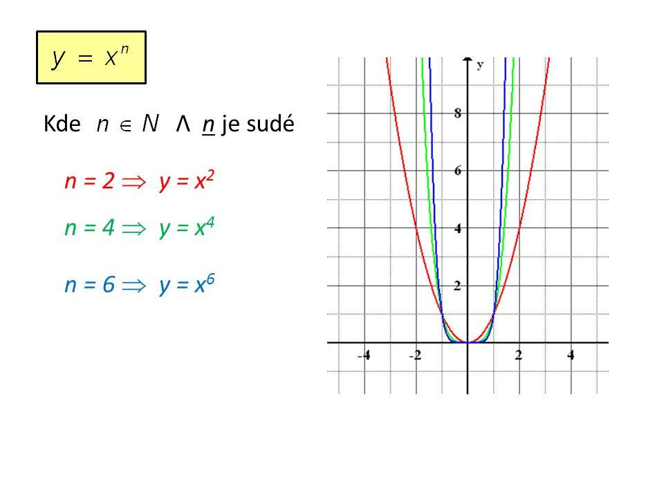Kde Λ n je sudé n = 2  y = x 2 n = 4  y = x 4 n = 6  y = x 6