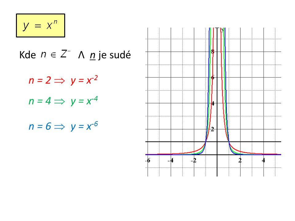 Kde Λ n je sudé n = 2  y = x -2 n = 4  y = x -4 n = 6  y = x -6